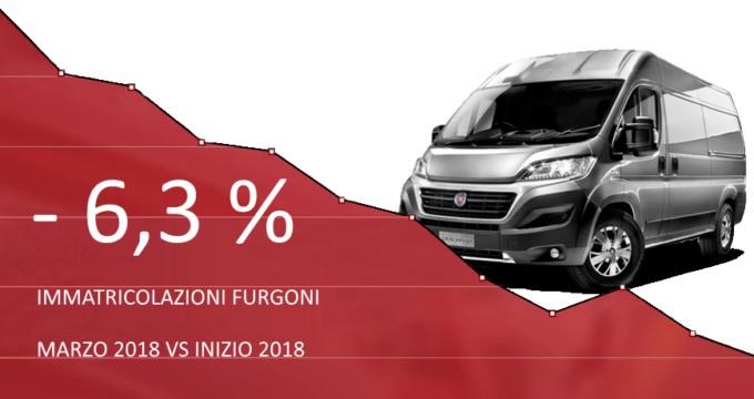 andamento in calo del 6,3% del mercato immatricolazioni furgoni marzo 2018 rispetto a inizio anno
